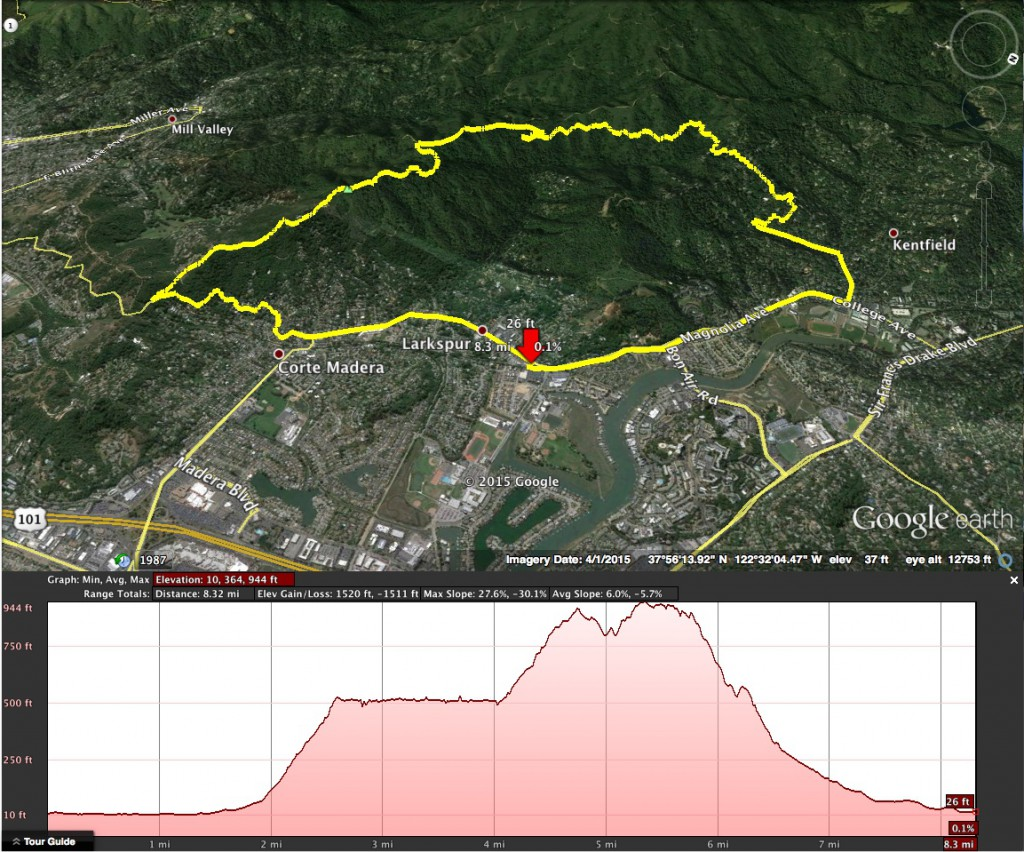 2. Moutainbike Tour in Marin County