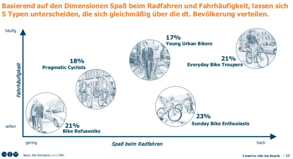 ada21d906d5088 Radfahrer Typologien im Überblick der GIM-Studie (c) GIM